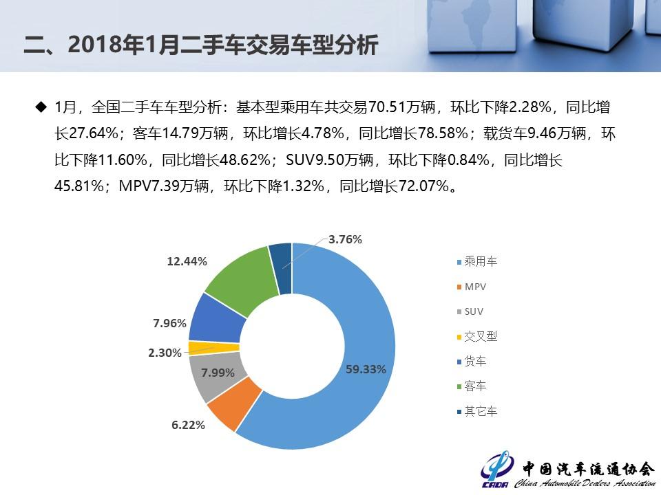 流通協會公布2月份數據 二手車交易達118萬